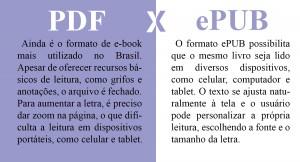 Entenda a diferença entre os formatos ePUB e PDF.  Arte: Giulia Halabi